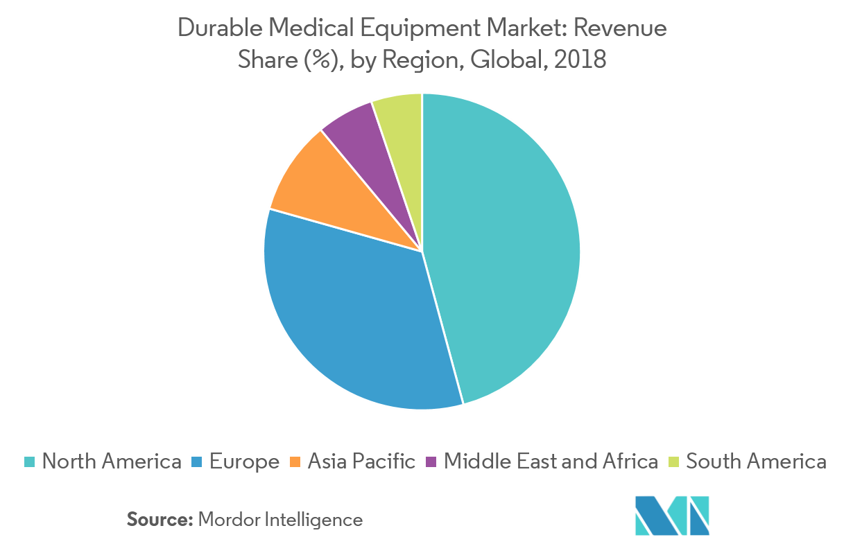 Durable Medical Equipment Market | Growth, Trends, and