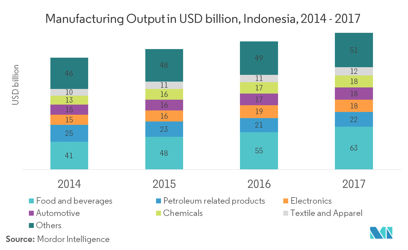 Indonesia Freight and Logistics Market | Growth, Trends, and