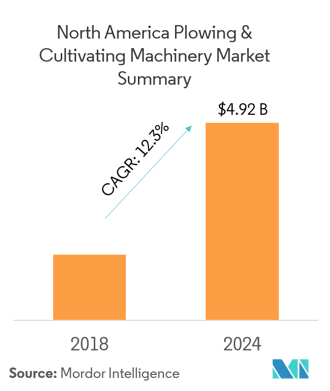 North America Plowing and Cultivating Machinery Market - Graph1