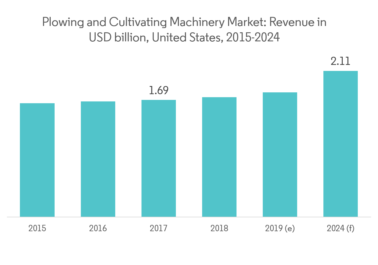 North America Plowing and Cultivating Machinery Market - Graph4