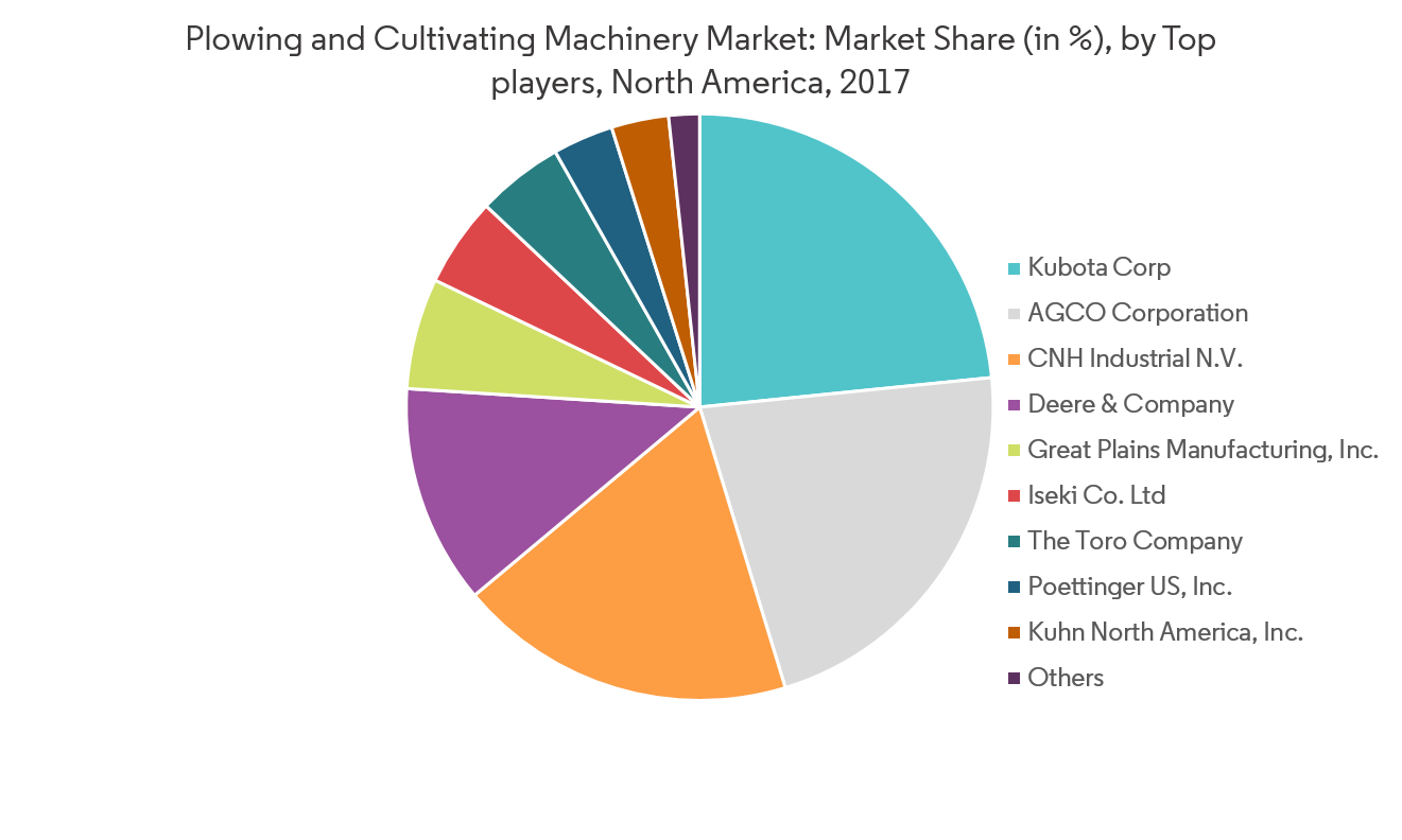 North America Plowing and Cultivating Machinery Market - Graph5