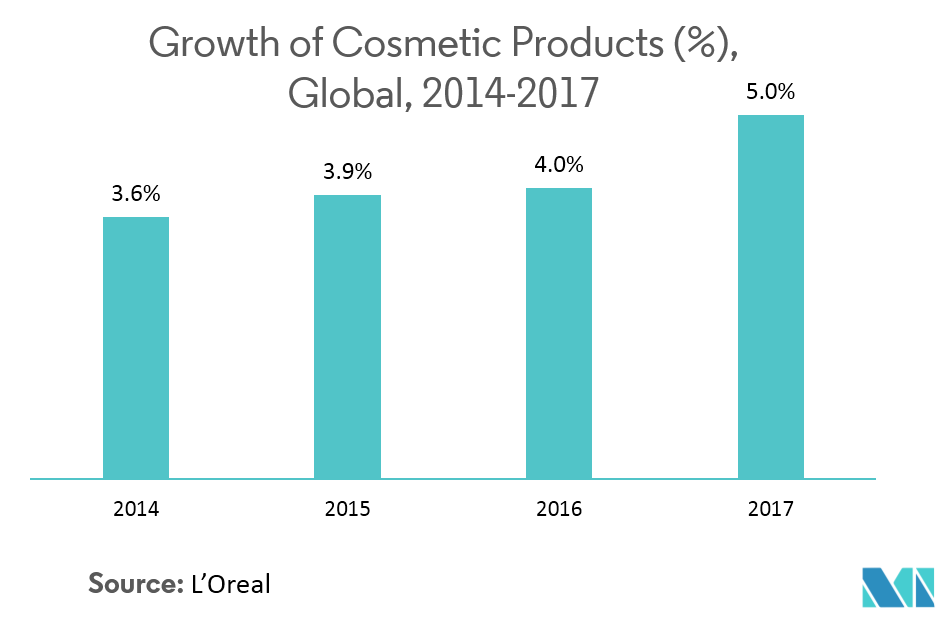Global Cosmetics and Perfumery Glass Bottles Market | Growth, Trends