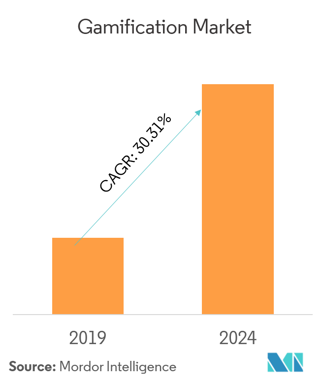 Gamification Market Size, Growth, Trends | Forecast (2018-203)