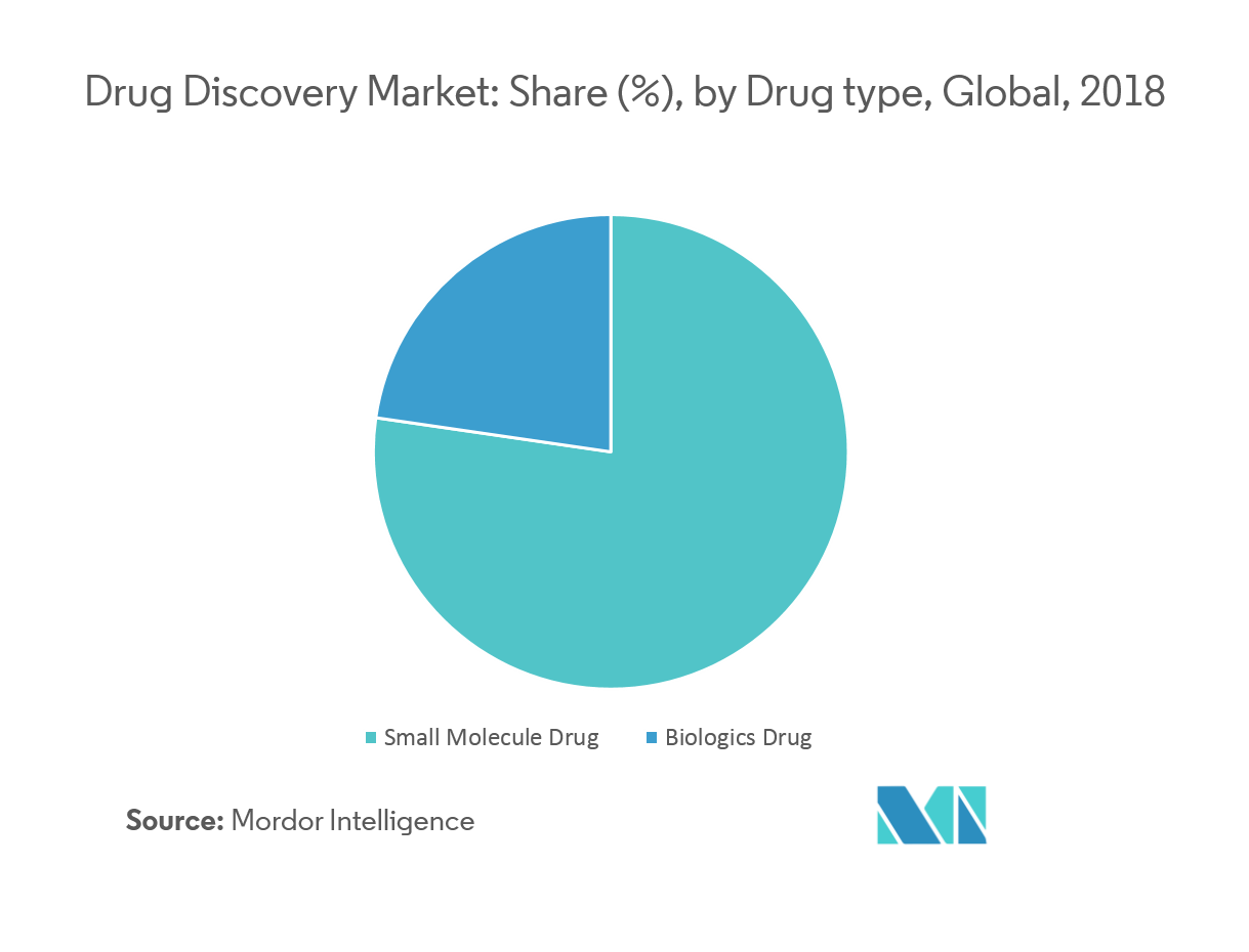 Drug Discovery Market   Growth, Trends, and Forecast (2019-2024)