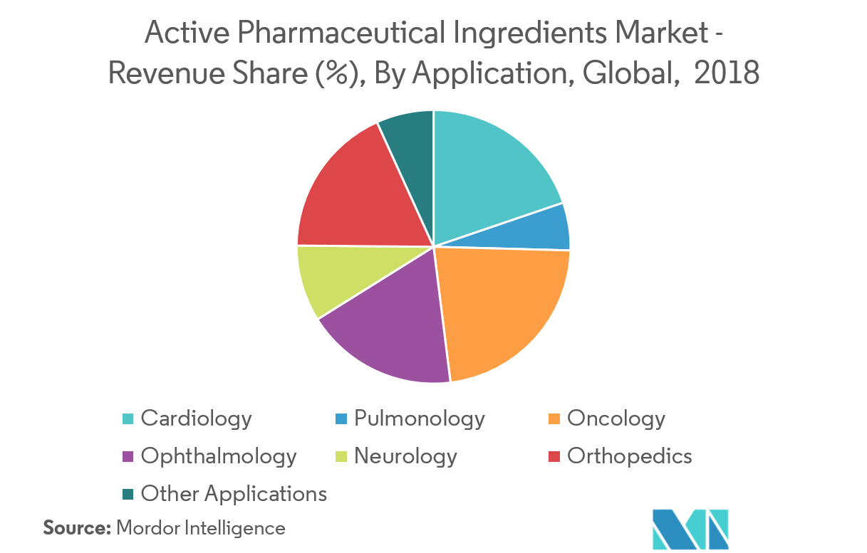 Active Pharmaceutical Ingredients Market | Growth, Trends