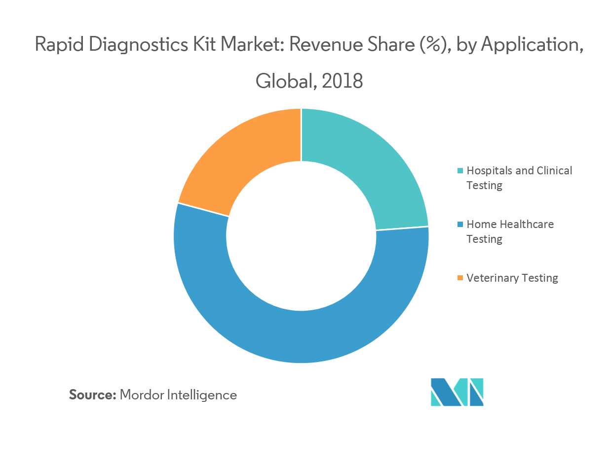 Rapid Diagnostic Kit Market | Growth, Trends, and Forecast