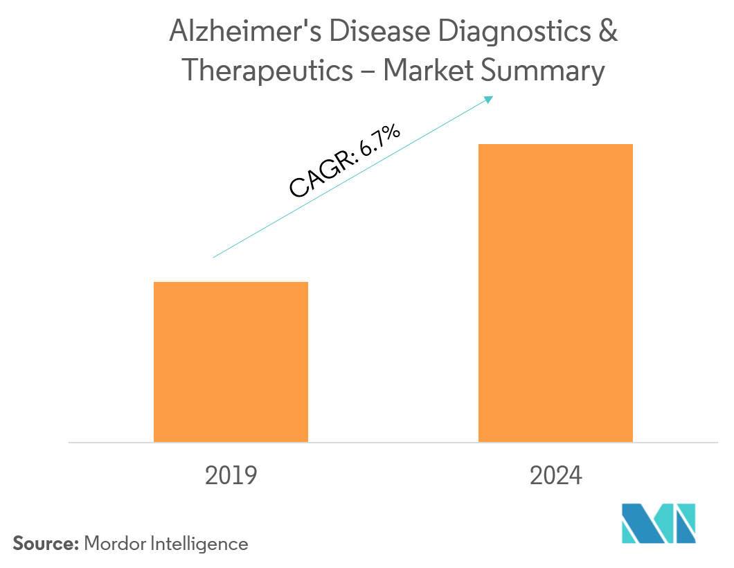 Alzheimer's Disease Diagnostics and Therapeutics-1