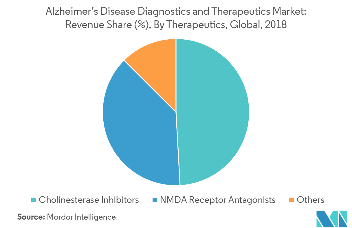 Alzheimer's Disease Diagnostics and Therapeutics-2