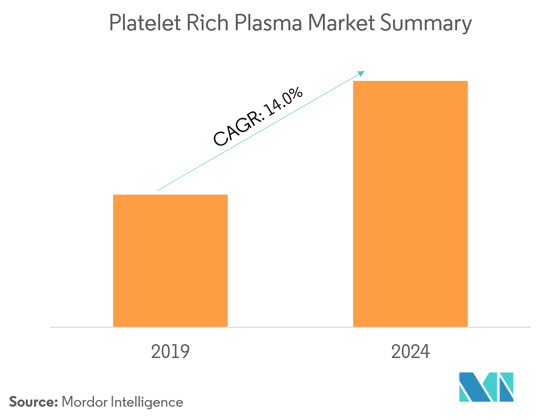 Platelet Rich Plasma Market | Growth, Trends and Forecast (2019-2024)