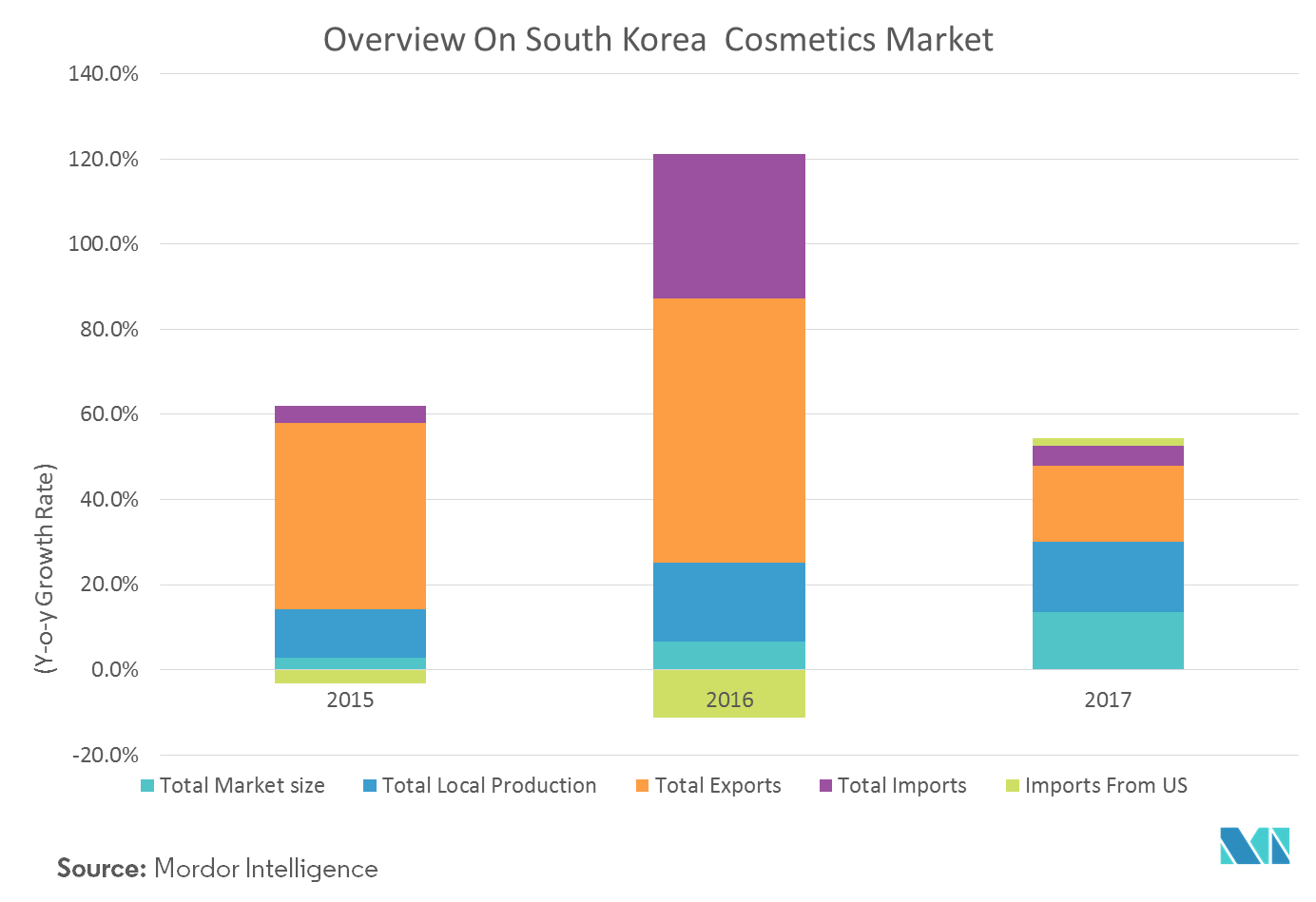 South Korea Retail Sector  Growth,Trends and Forecast(4-4)