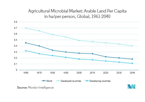 Agricultural Microbial Market | Growth, Trends and Forecasts