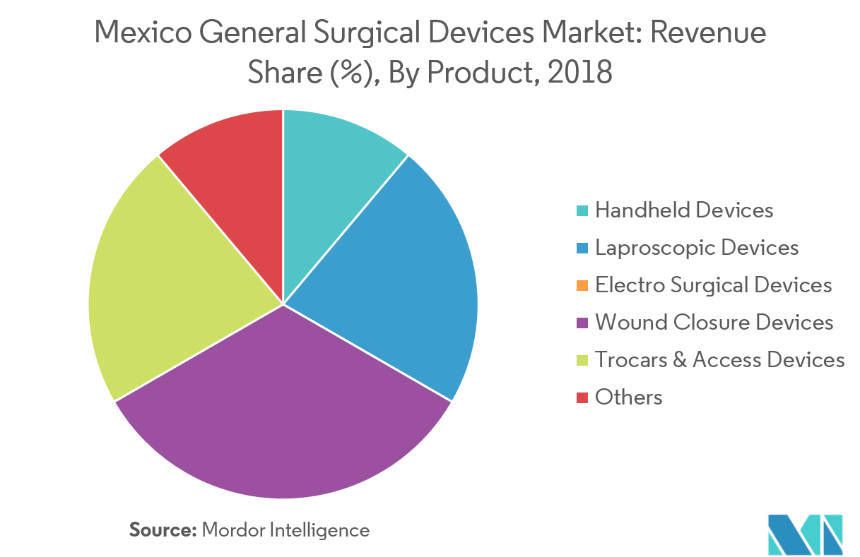 Mexico General Surgery Devices-2