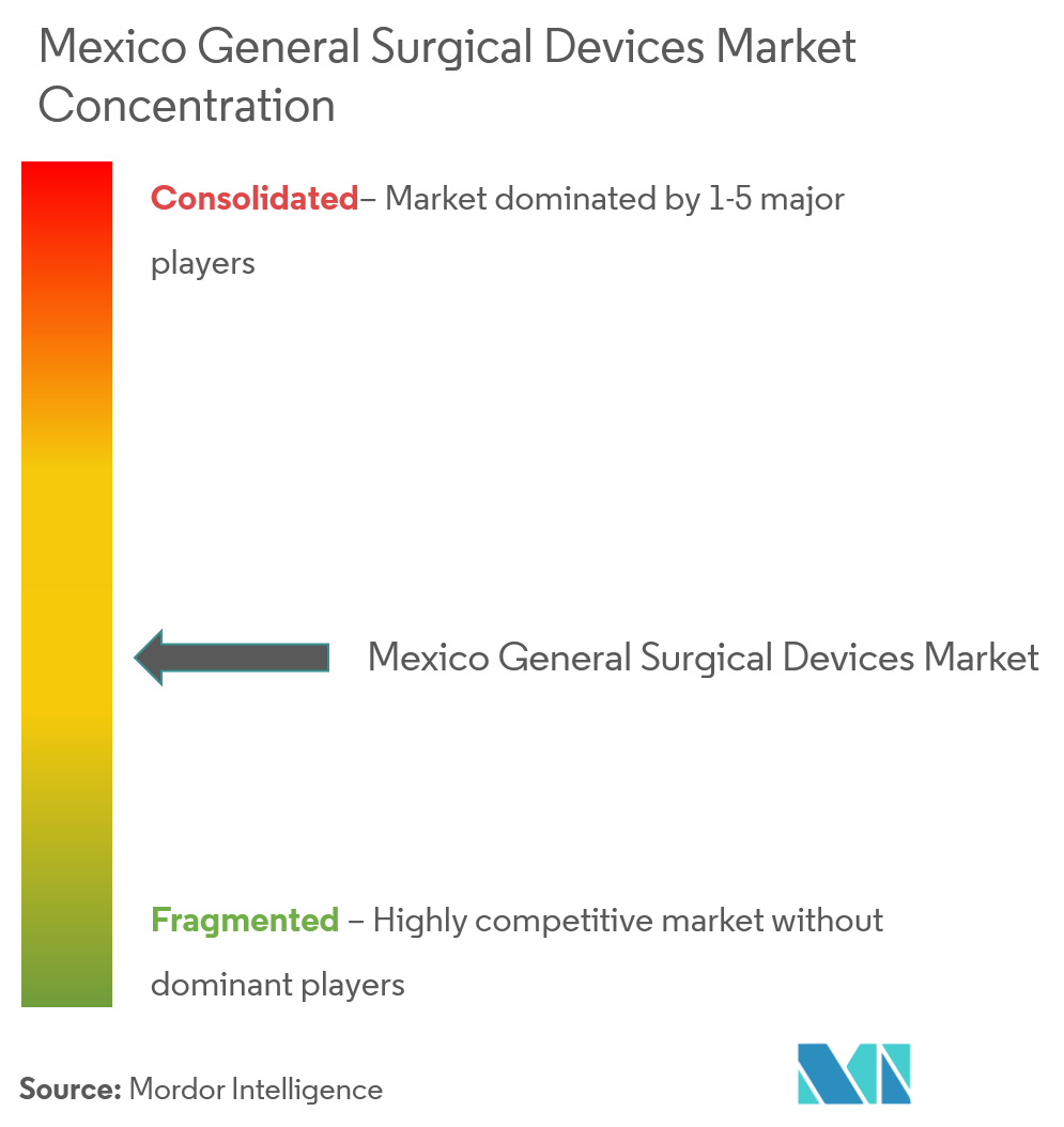 Mexico General Surgery Devices-3