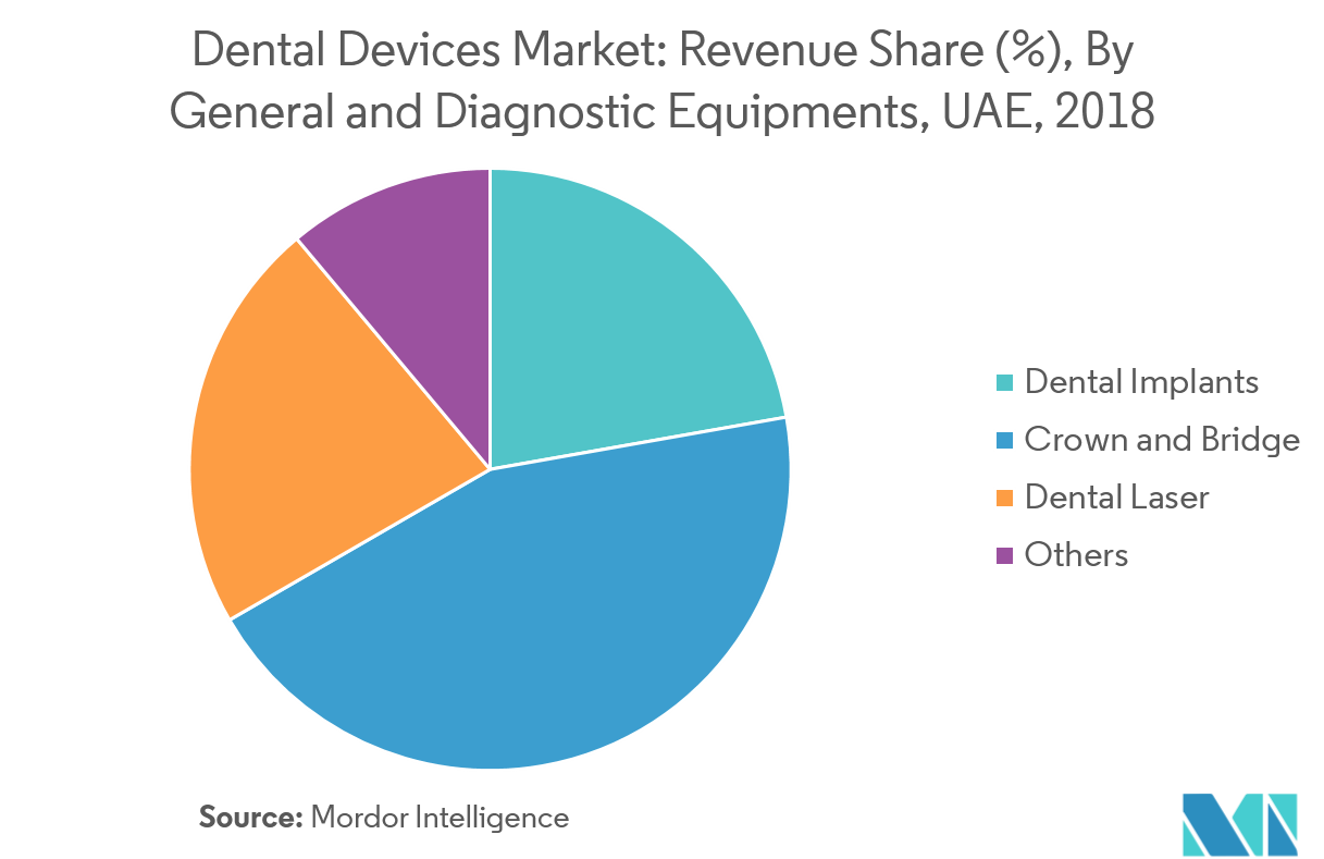 UAE Dental Devices Market   Growth, Trends, and Forecast