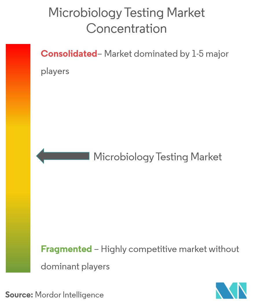 microbiology testing market