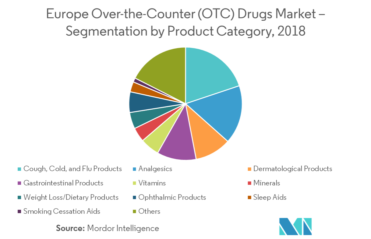 Europe Over-the-Counter (OTC) Drug Market | Growth, Trends