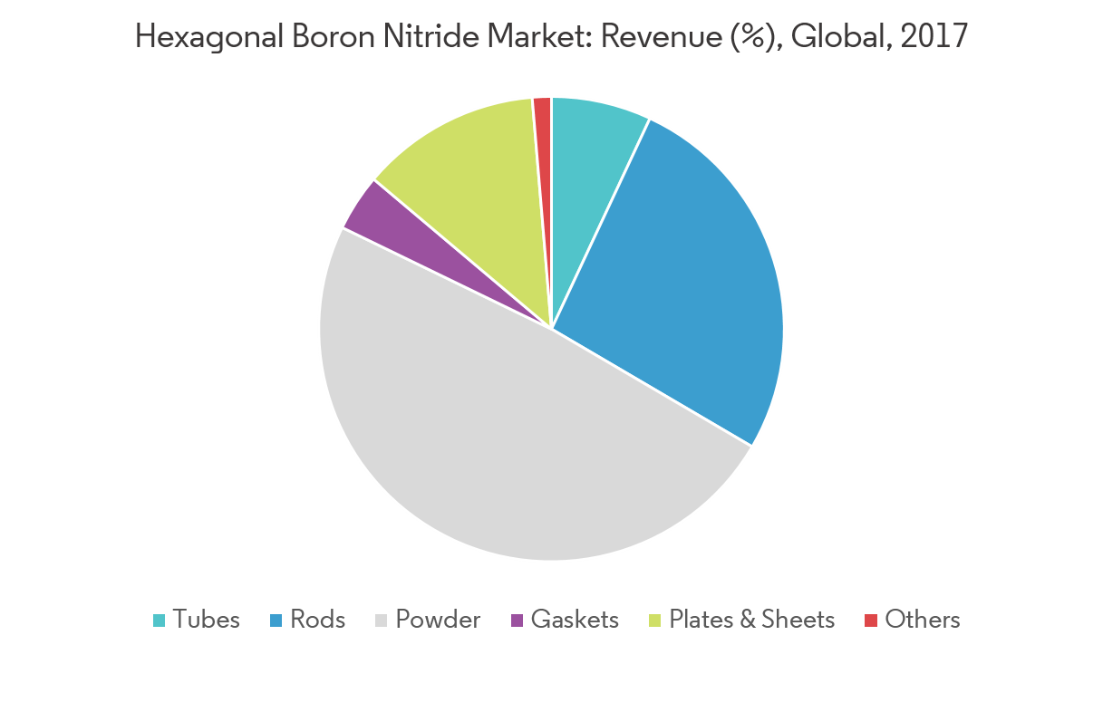 Hexagonal Boron Nitride (HBN) Market | Growth, Trends, and
