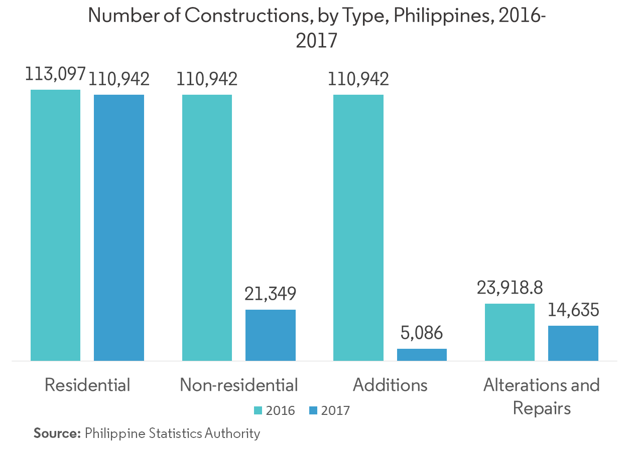 Philippines Structural Insulated Panels Market | Growth, Trends and