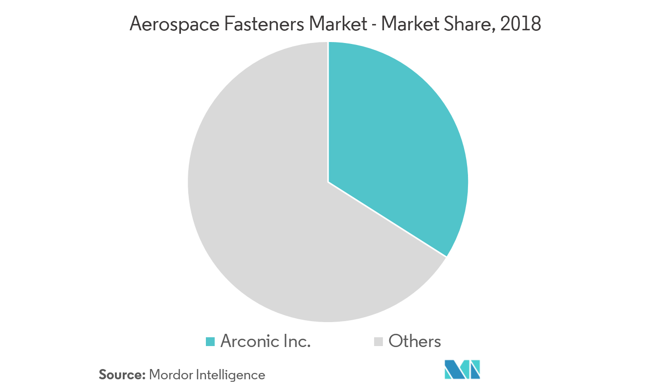 Aerospace Fasteners Market | Growth, Trends, and Forecast (2019 – 2024)