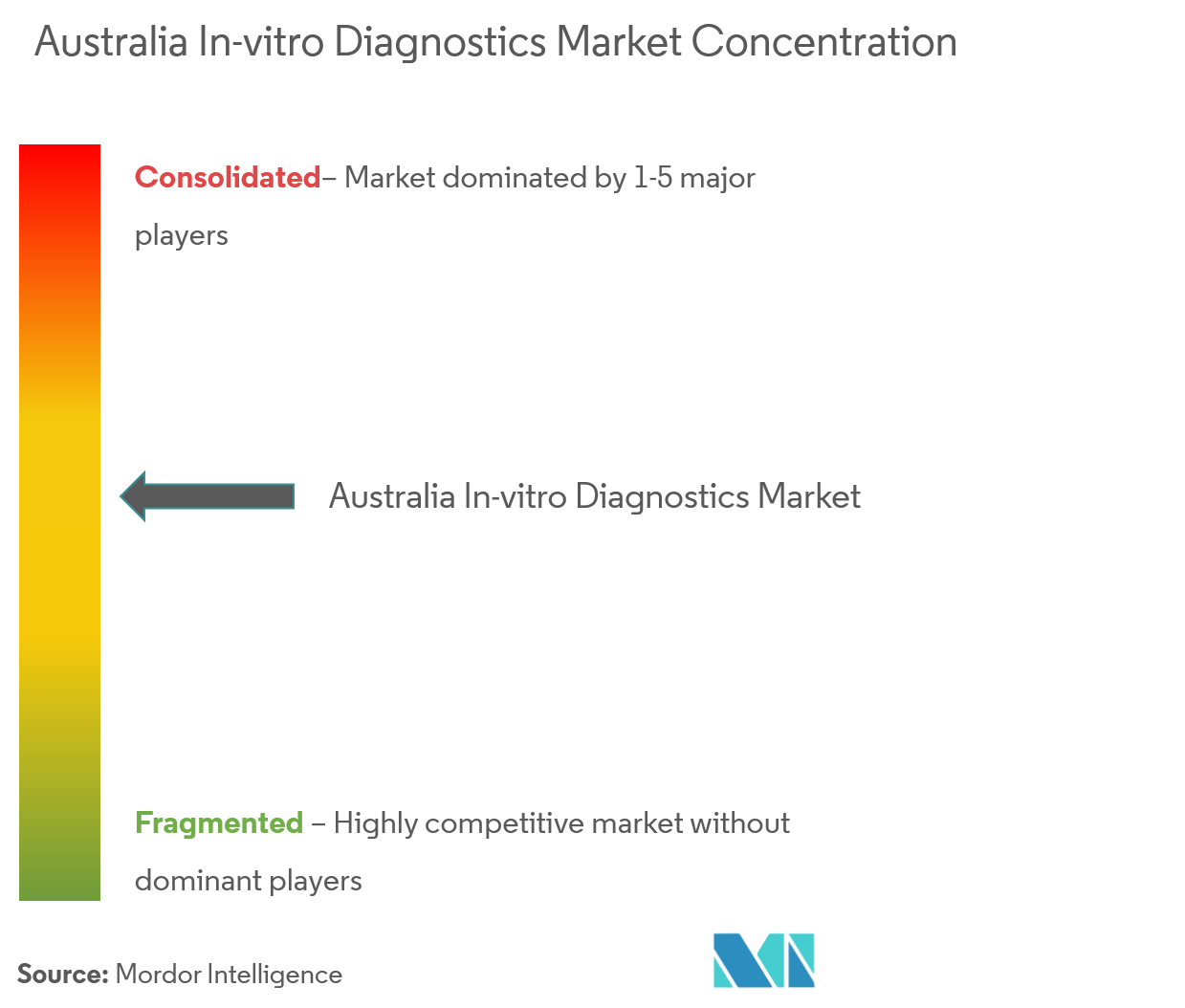 Australia In-vitro Diagnostics-3