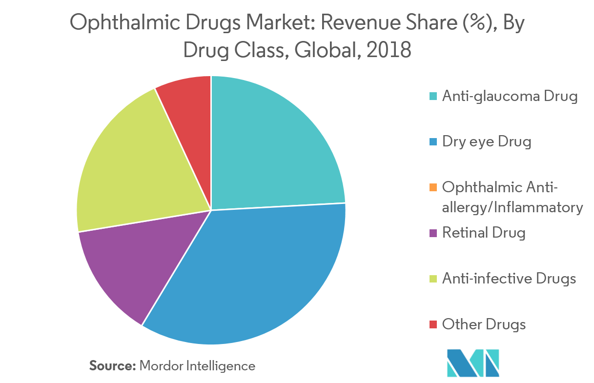 Ophthalmic Drugs Market 2