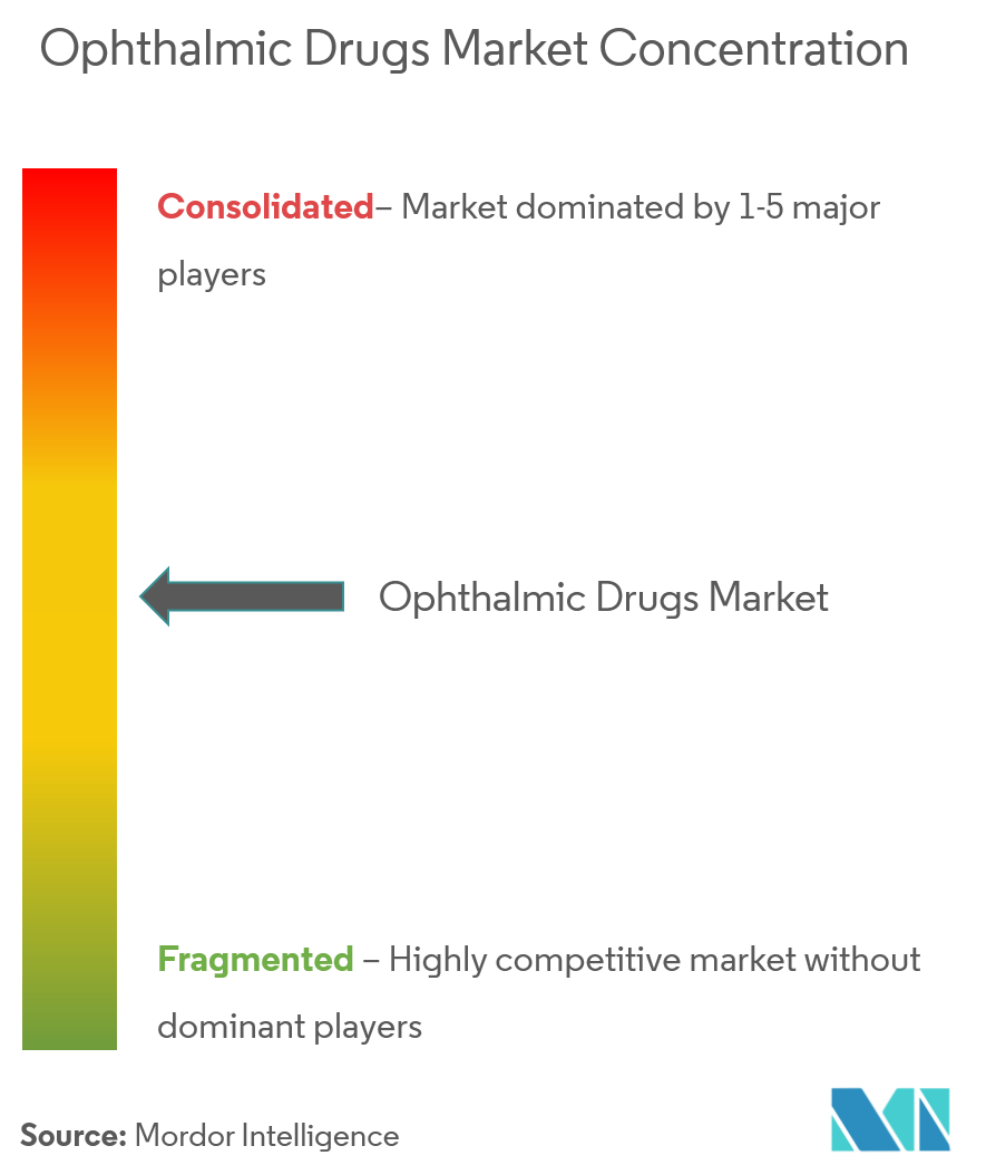 Ophthalmic Drugs Market 4