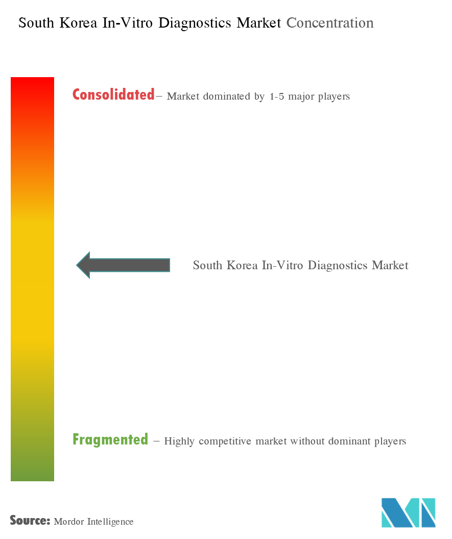 South Korea In-Vitro Diagnostics Market