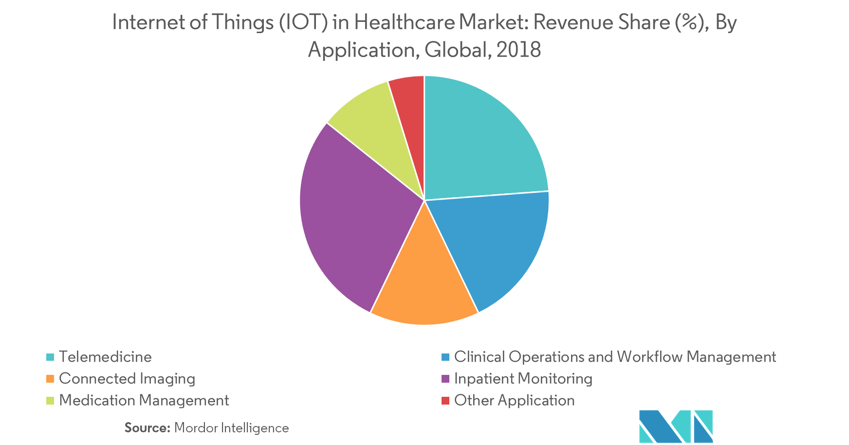 Internet of Things (IoT) in Healthcare Market Latest Trends