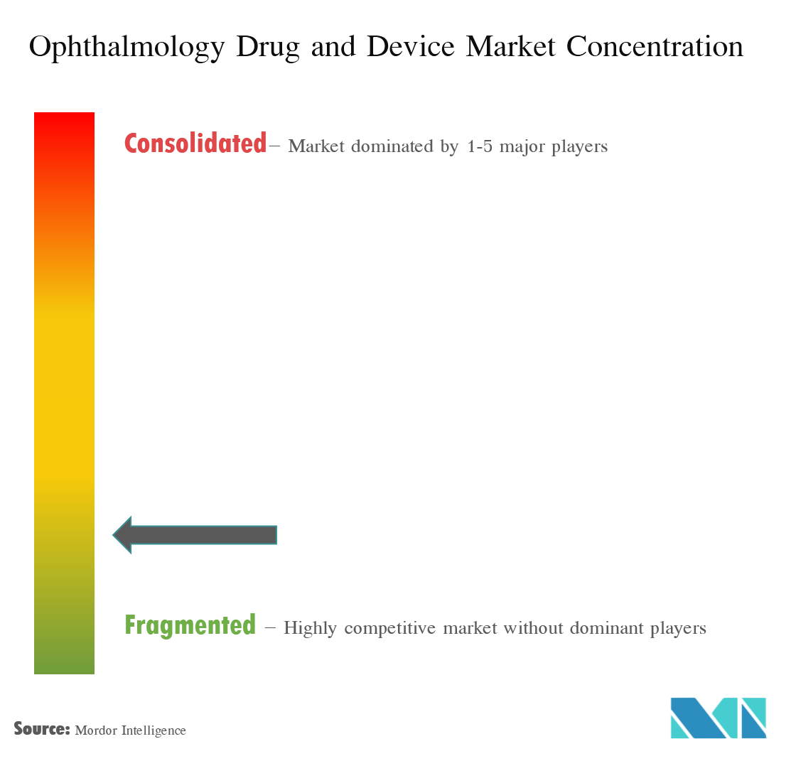 Ophthalmology Drugs and Devices Market