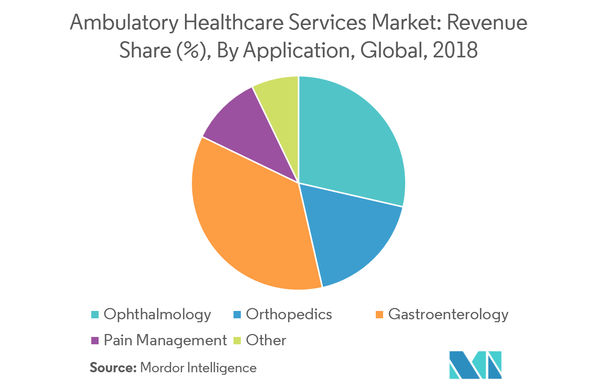Ambulatory Healthcare Service Market 2