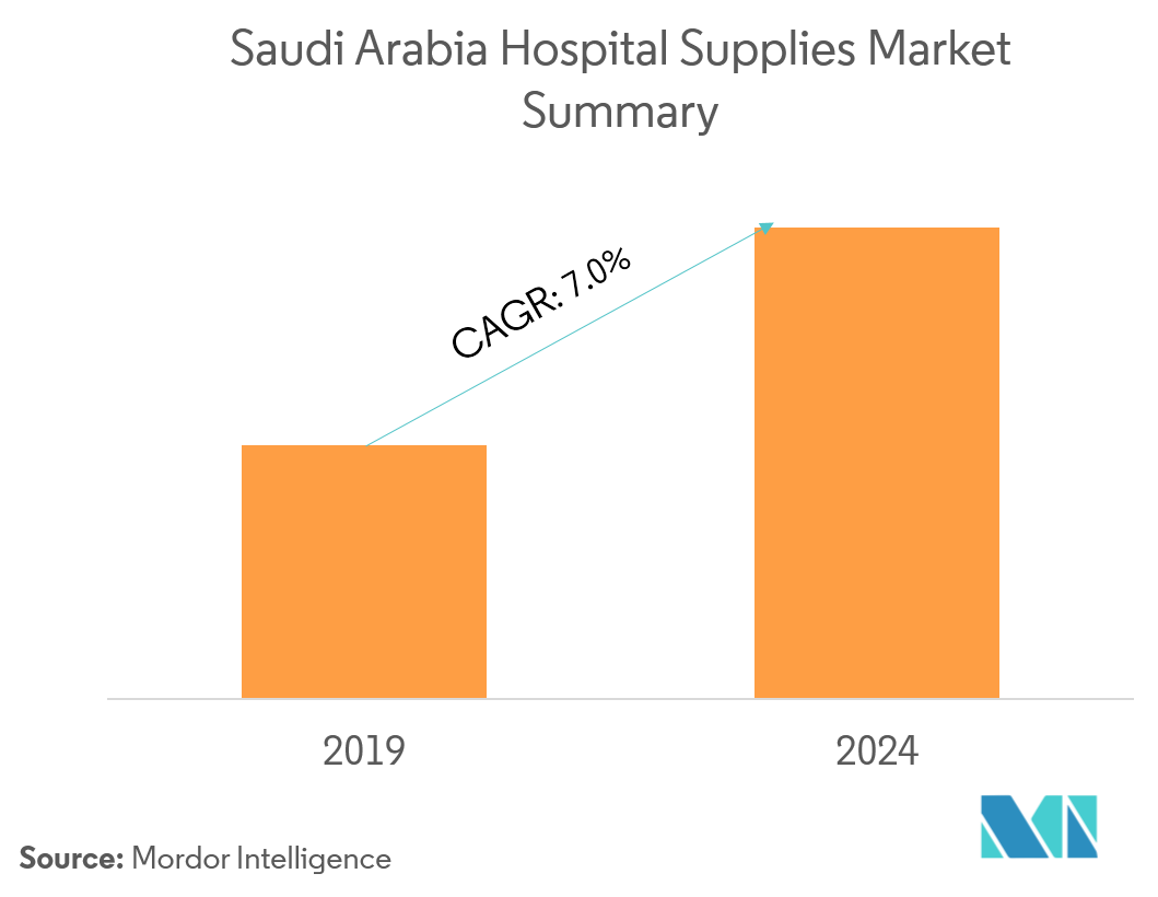 Saudi Arabia Hospital Supplies Market | Growth, Trends, and