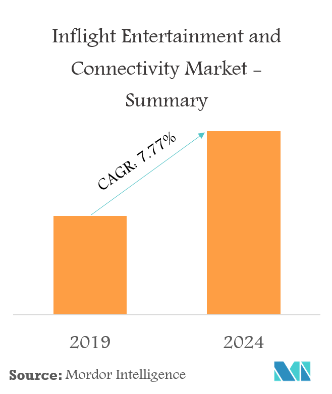 Inflight Entertainment and Connectivity Market   Growth, Trends, and