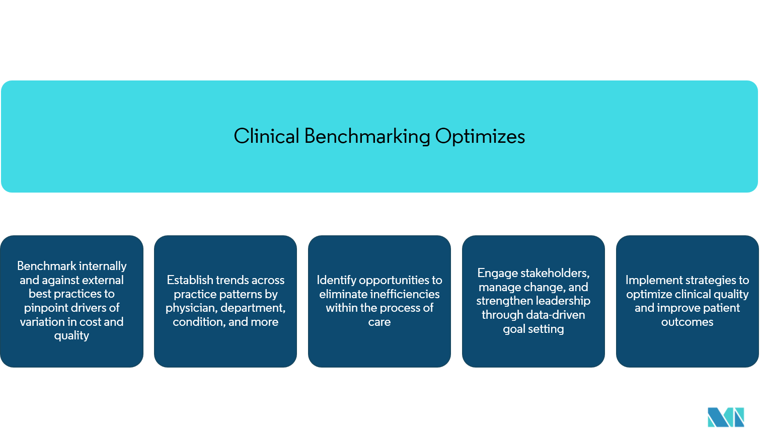 Clinical Data Analytics Market | Size | Share | Analysis