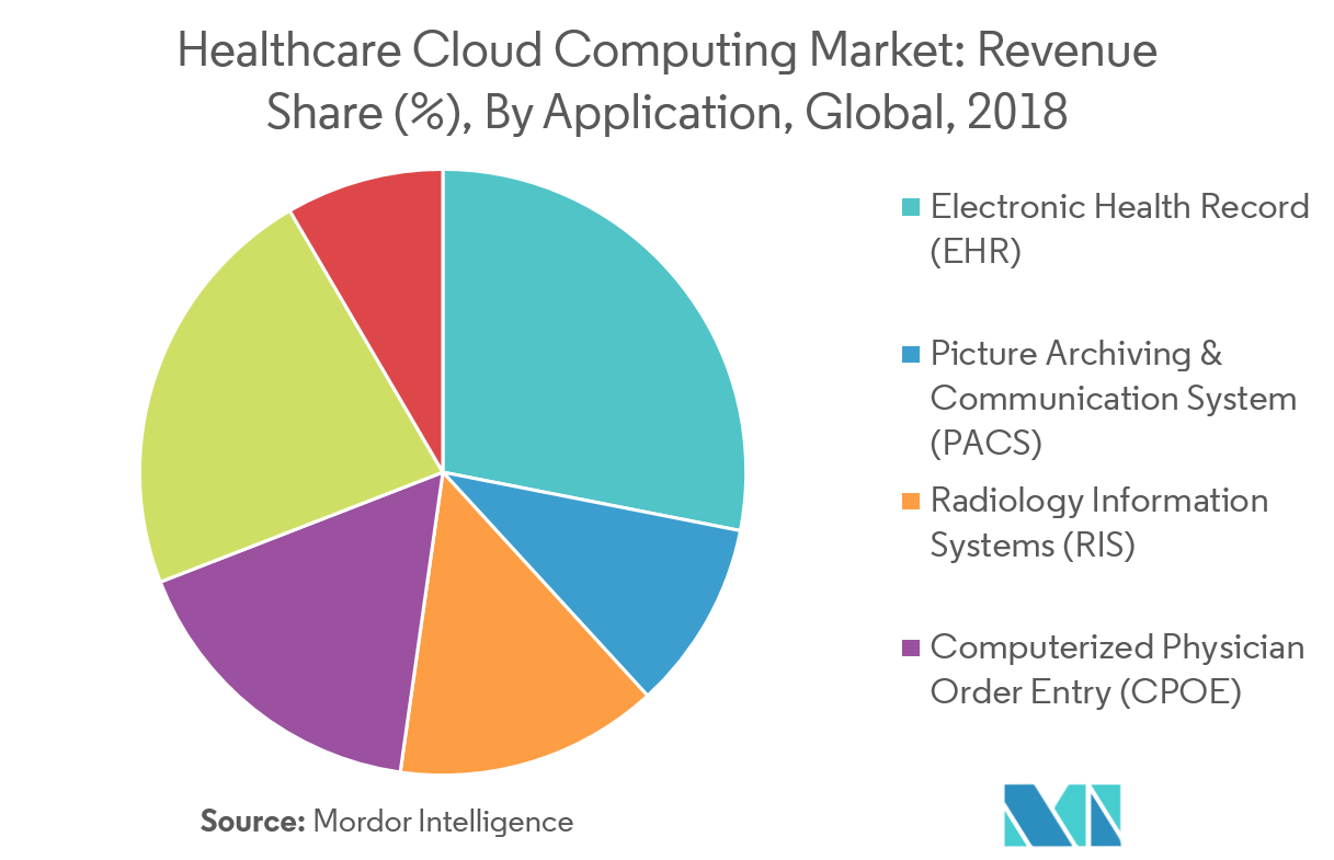 Healthcare Cloud Computing Market 2