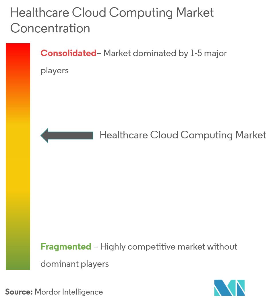 Healthcare Cloud Computing Market 4
