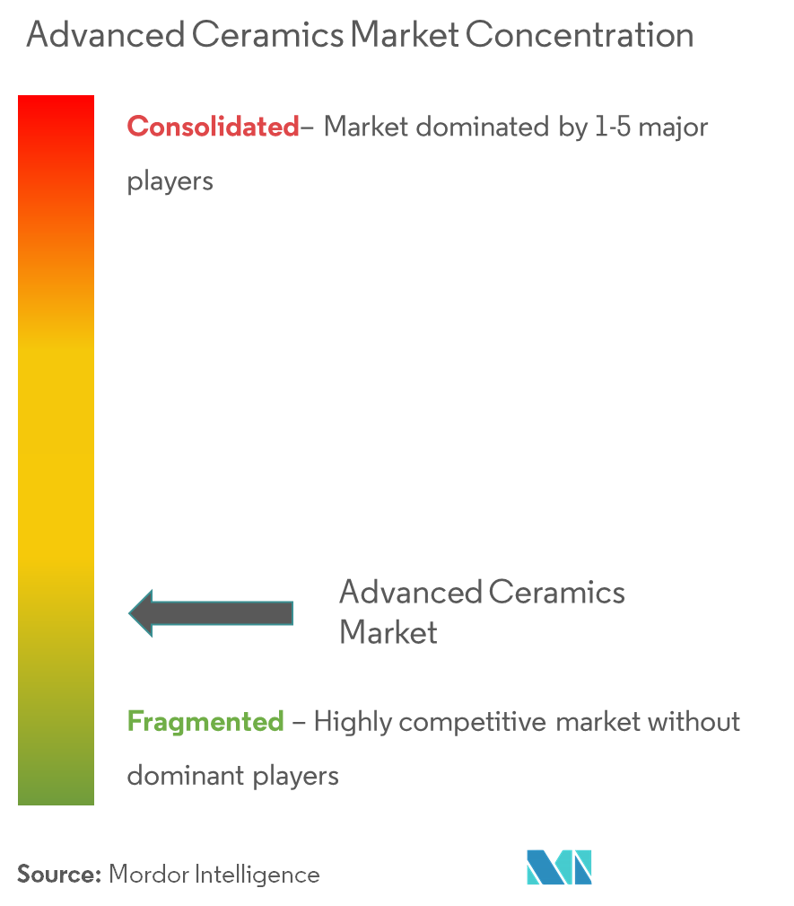 Market Concentration - Advanced Ceramics Market