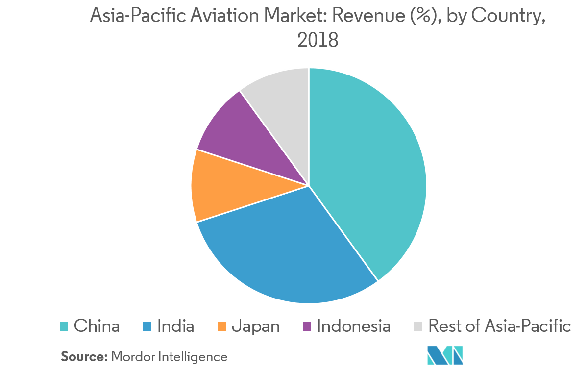 Asia-Pacific Aviation Market | Growth, Trends, and Forecast