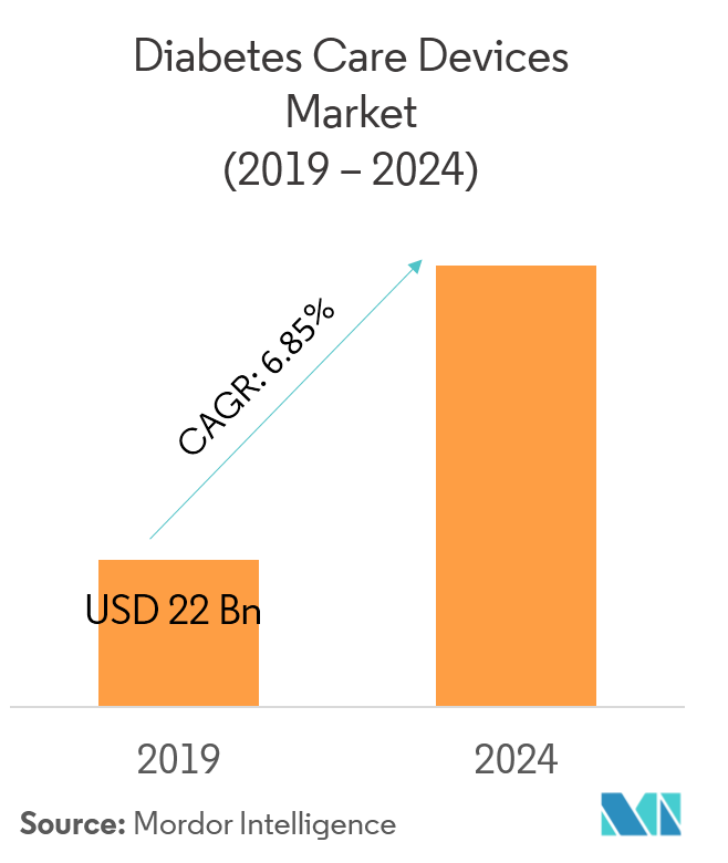 Diabetes Devices Market
