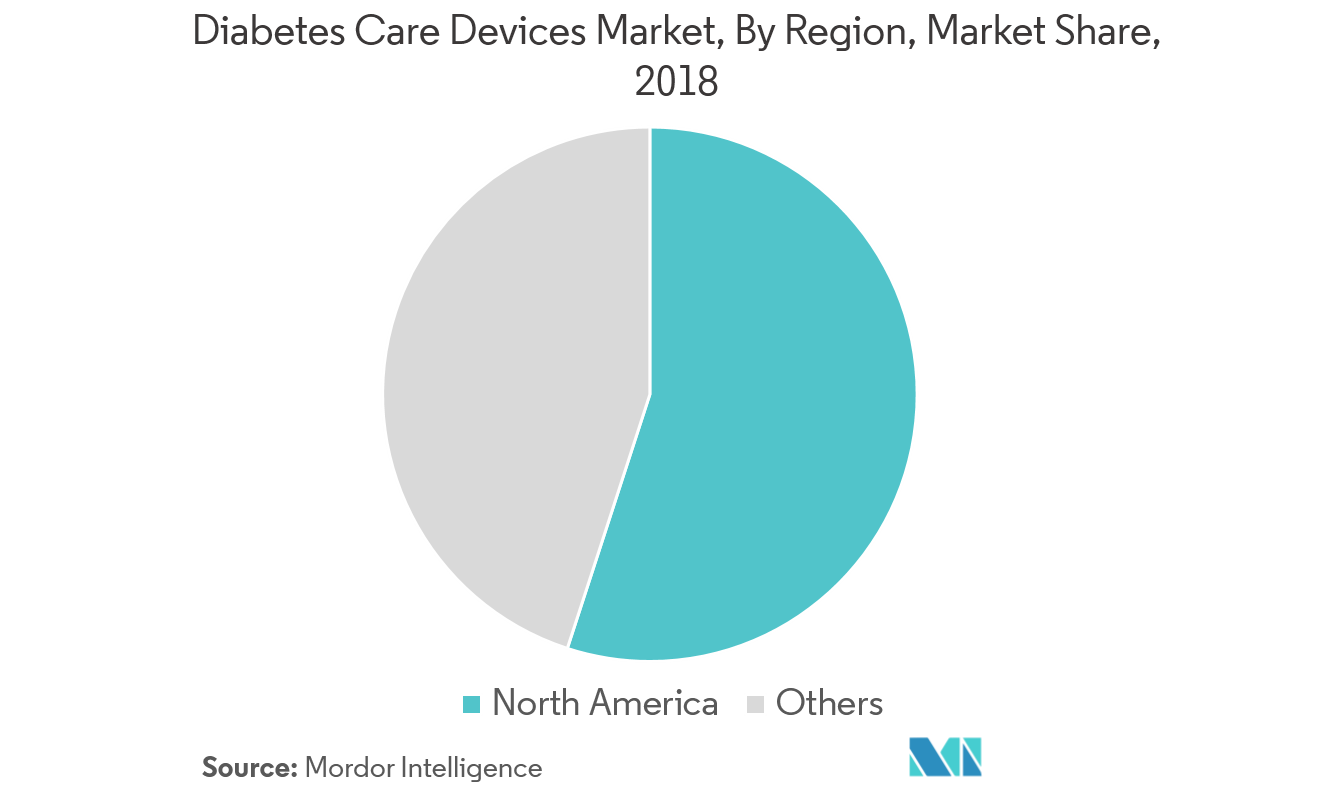 Diabetes Devices Market share