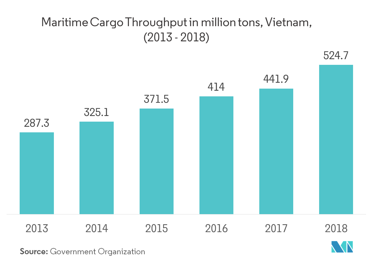 Vietnam Freight and Logistics Market   Growth, Trends, and