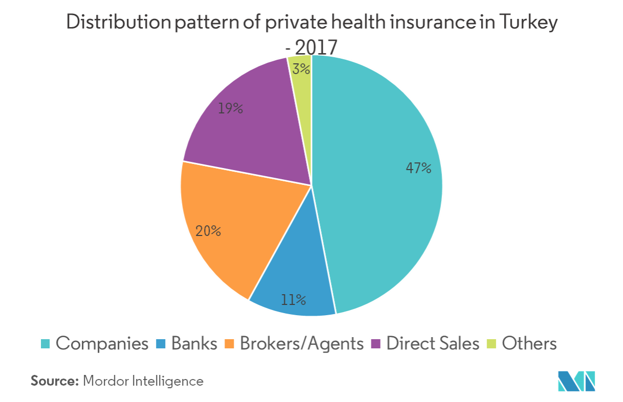 Distribution channel share in Private health insurance