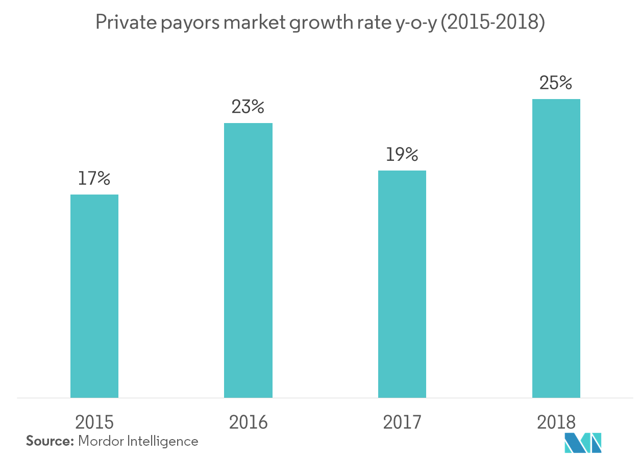 Private payors growth rate yoy'