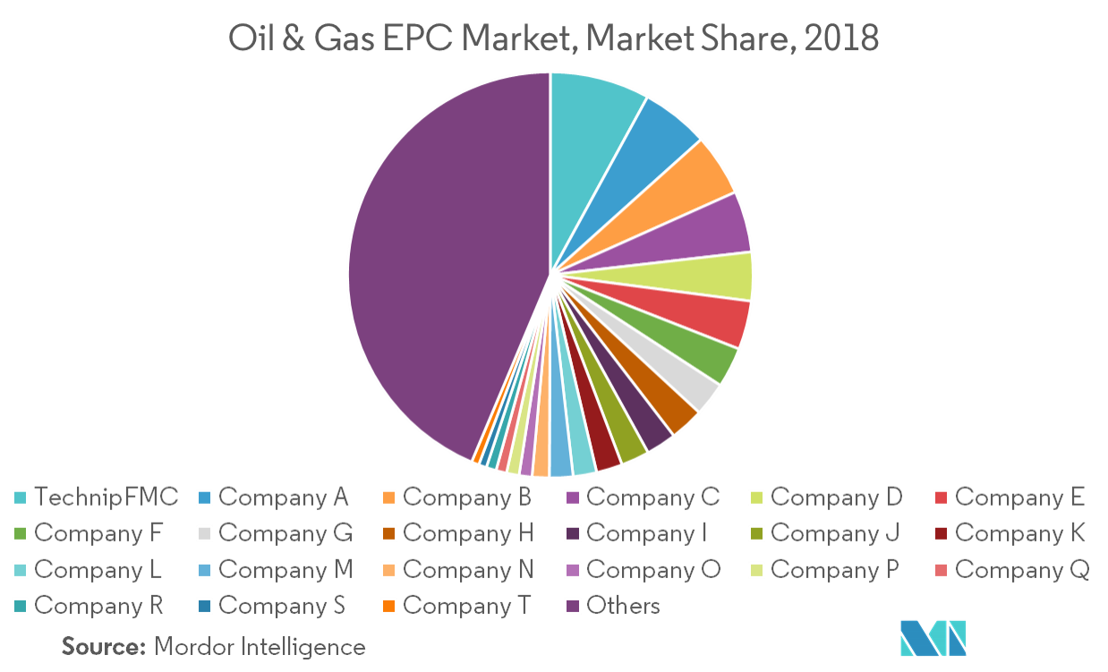Oil & Gas EPC Market | Growth, Trends, and Forecast (2019 - 2024)