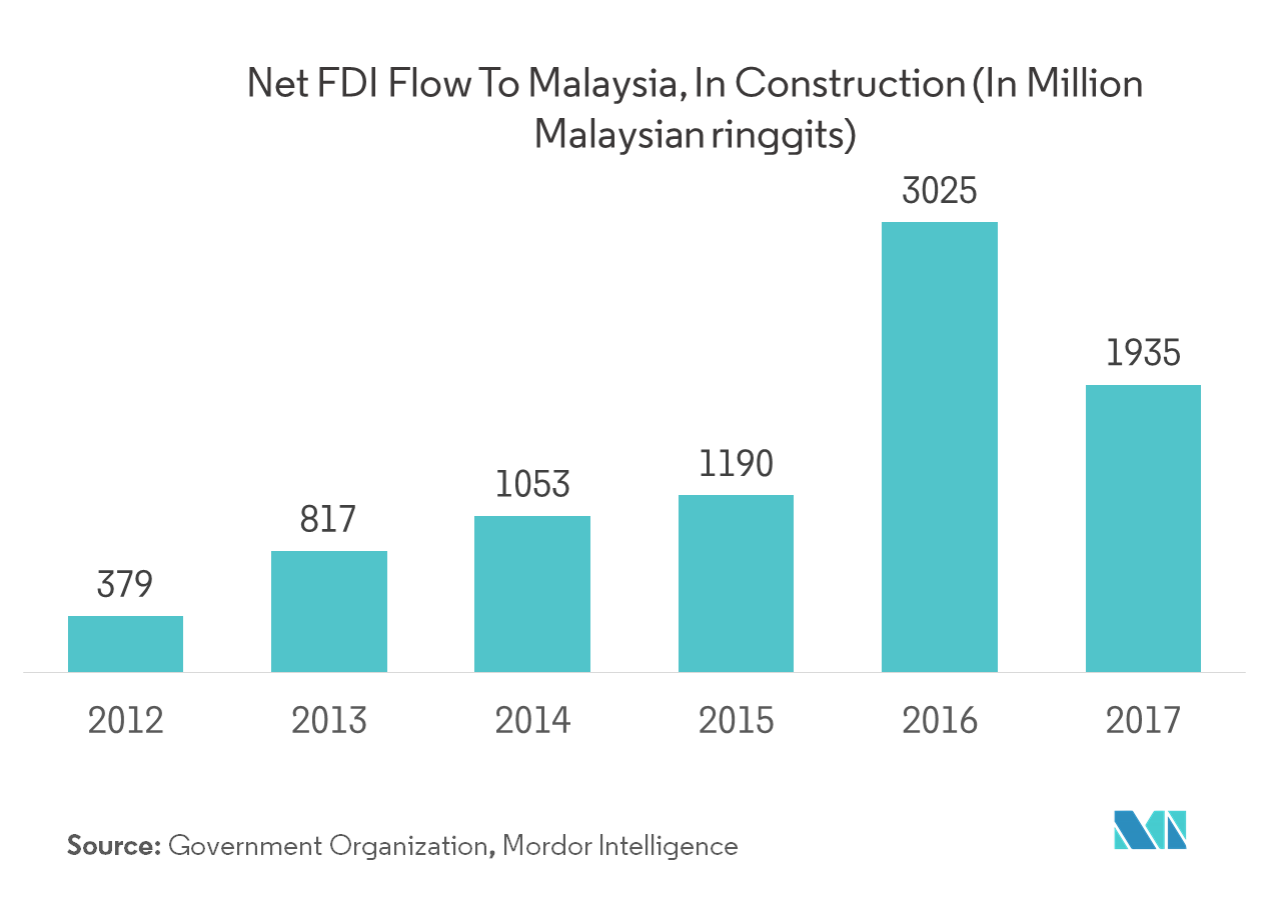 Malaysia Retail Sector