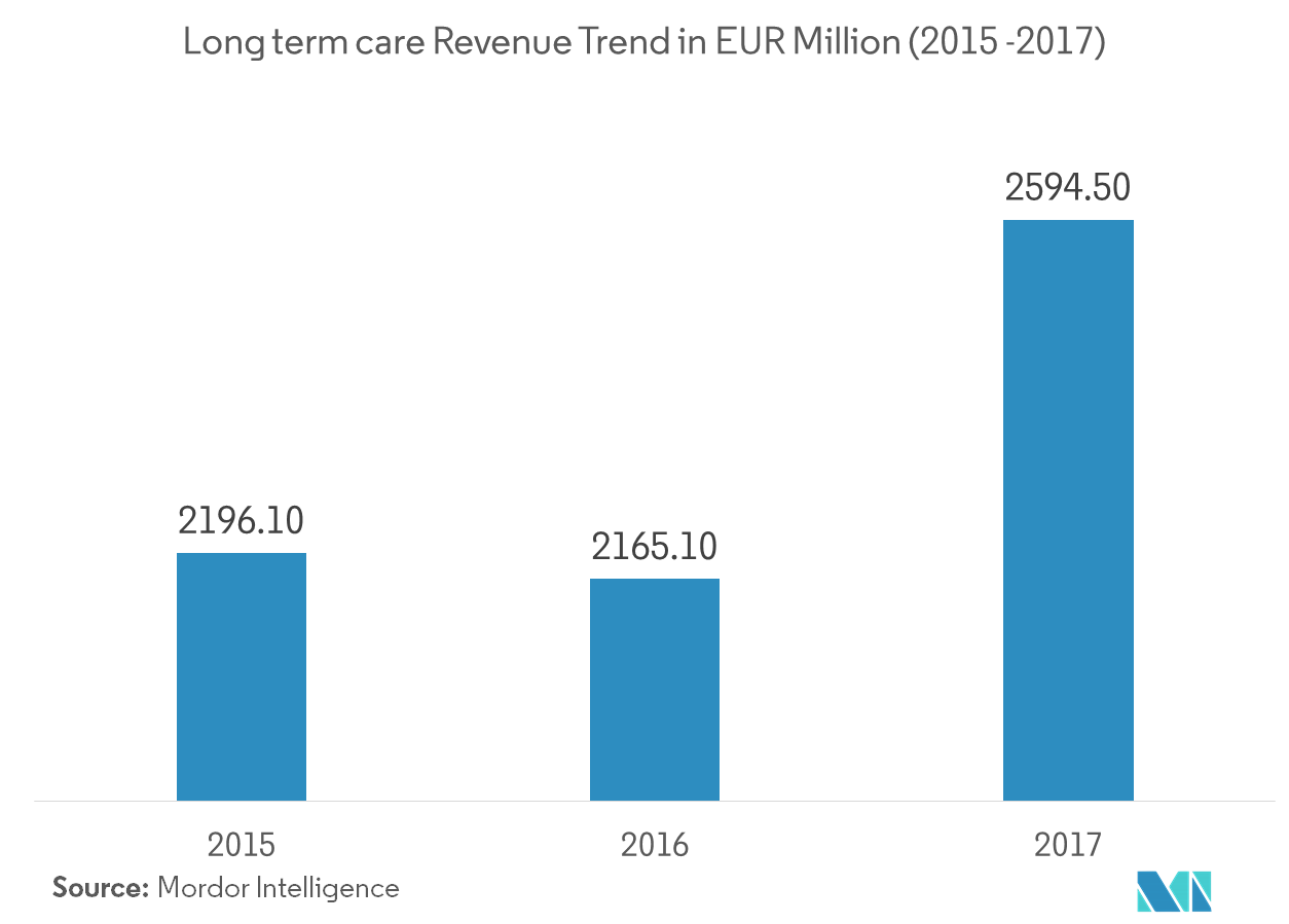 Long term care revenue trend