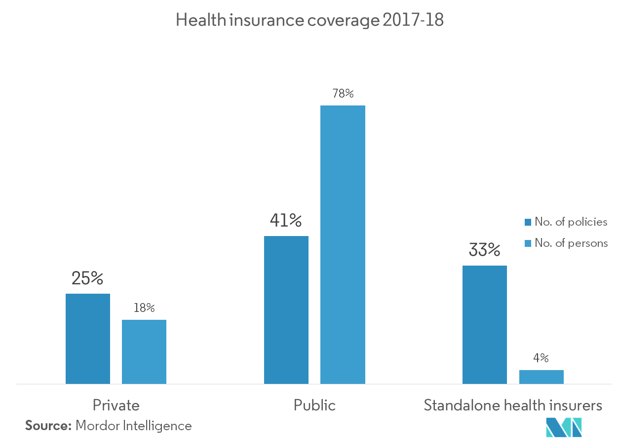 India Health and Medical Insurance Market | Growth ...