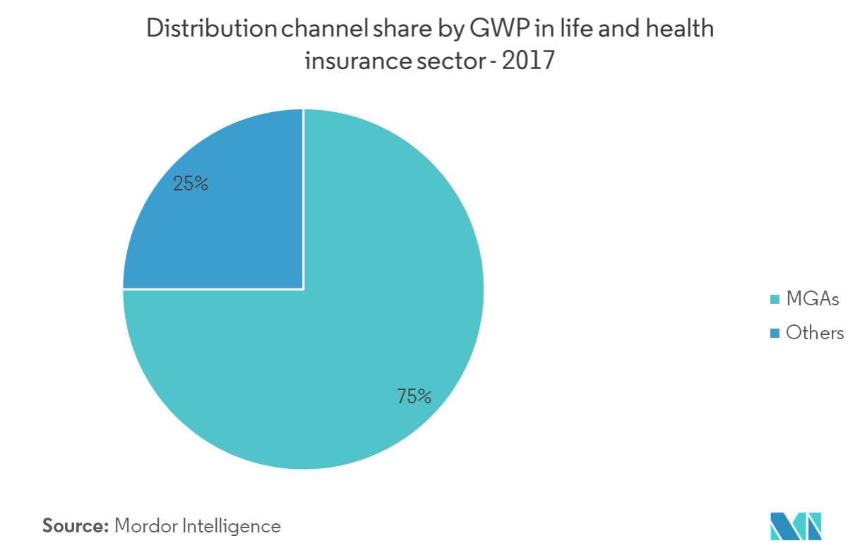 Canada health and medical insurance market distribution channel share