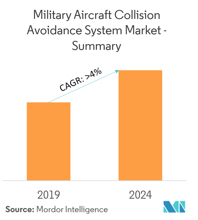military collision avoidance system market