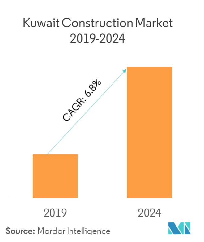 Kuwait Construction Market - Growth, Trends, Forecast (2019 - 2024)