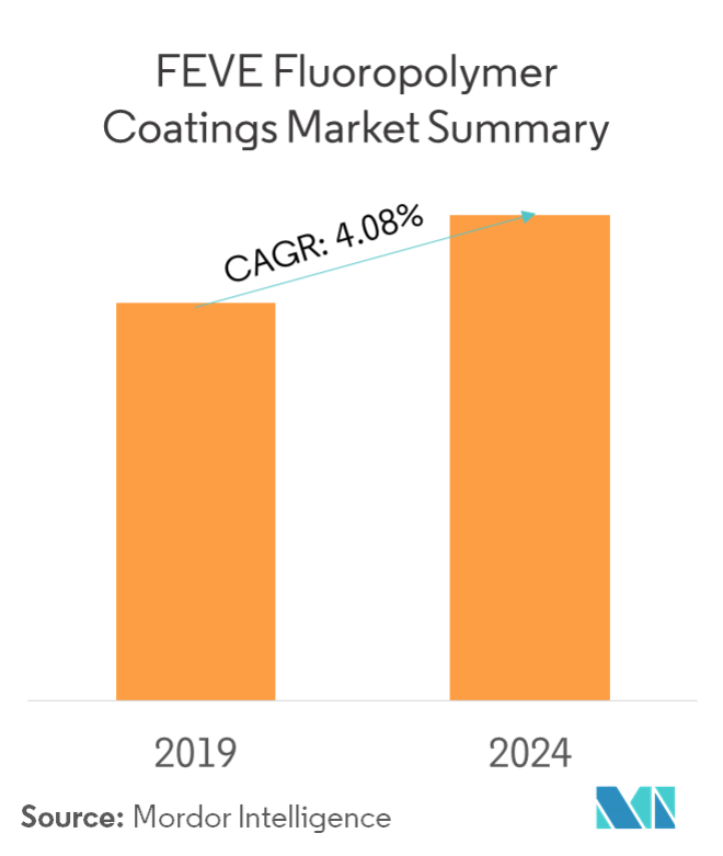 Market Summary - FEVE Fluoropolymer Coatings Market